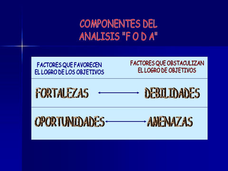 COMPONENTES DEL ANALISIS F O D A FORTALEZAS DEBILIDADES