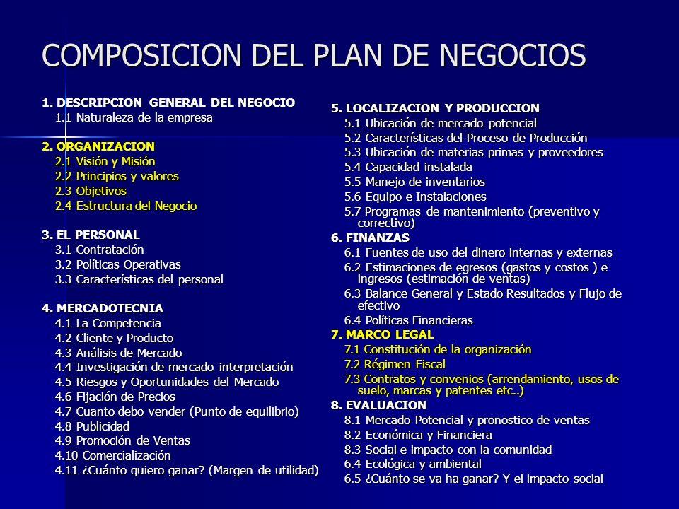 COMPOSICION DEL PLAN DE NEGOCIOS