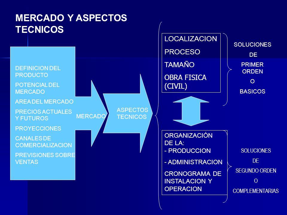 MERCADO Y ASPECTOS TECNICOS