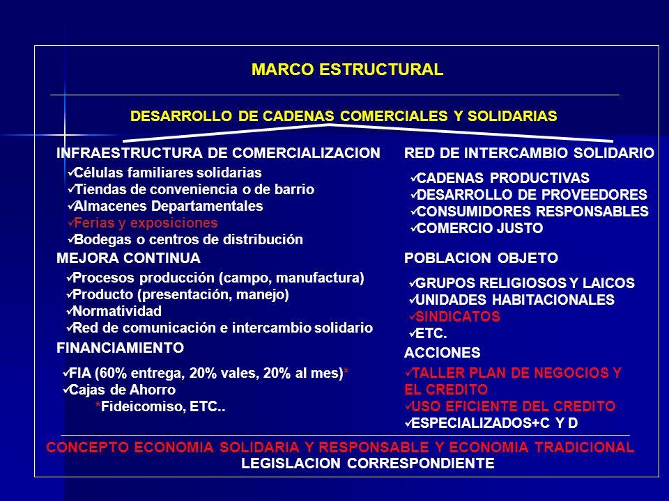 MARCO ESTRUCTURAL DESARROLLO DE CADENAS COMERCIALES Y SOLIDARIAS