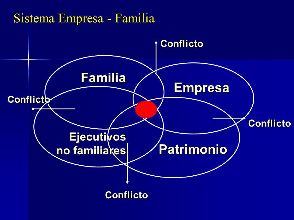 Sistema Empresa - Familia