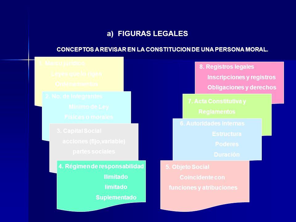a) FIGURAS LEGALES CONCEPTOS A REVISAR EN LA CONSTITUCION DE UNA PERSONA MORAL. 1. Marco jurídico.