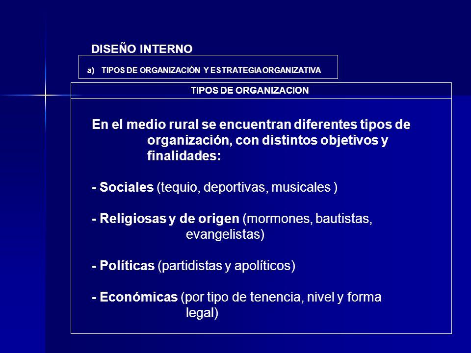 - Sociales (tequio, deportivas, musicales )