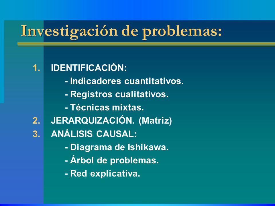 Investigación de problemas: