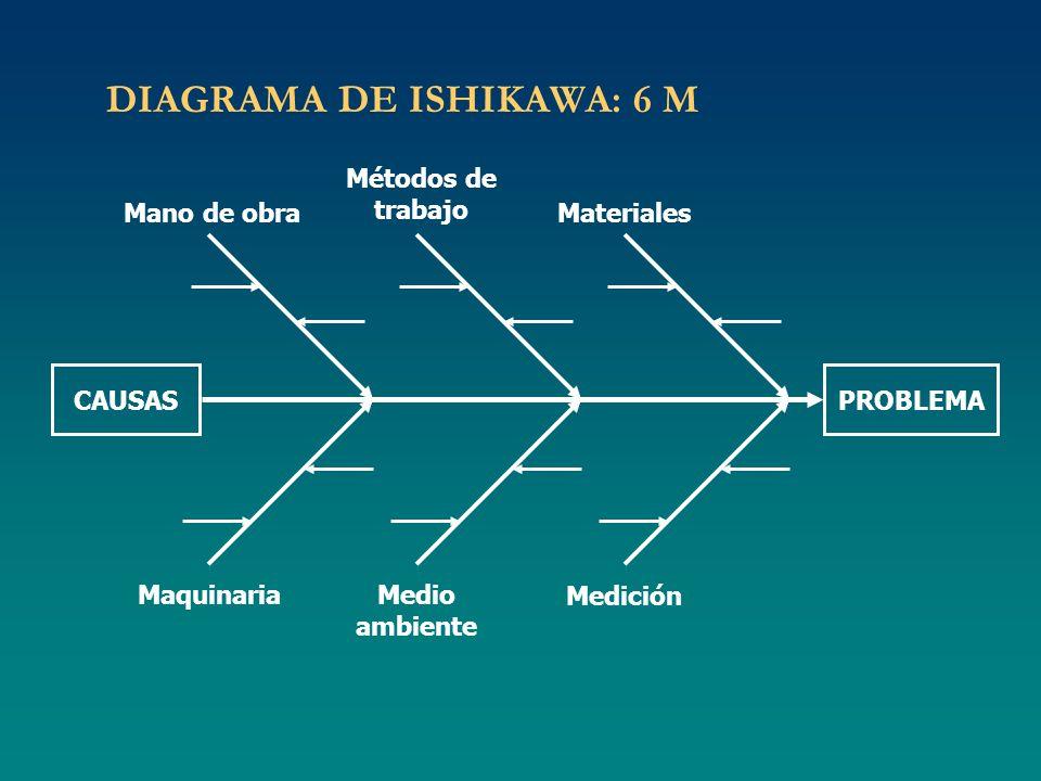 DIAGRAMA DE ISHIKAWA: 6 M