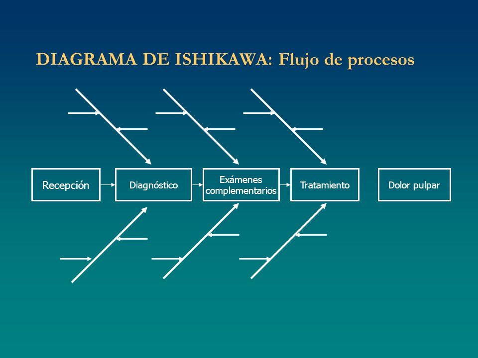 DIAGRAMA DE ISHIKAWA: Flujo de procesos