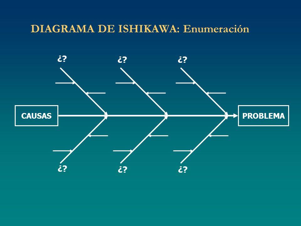 DIAGRAMA DE ISHIKAWA: Enumeración