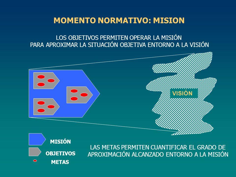 MOMENTO NORMATIVO: MISION
