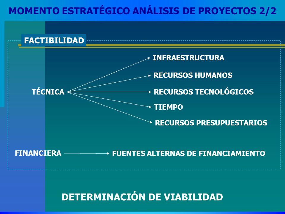 MOMENTO ESTRATÉGICO ANÁLISIS DE PROYECTOS 2/2