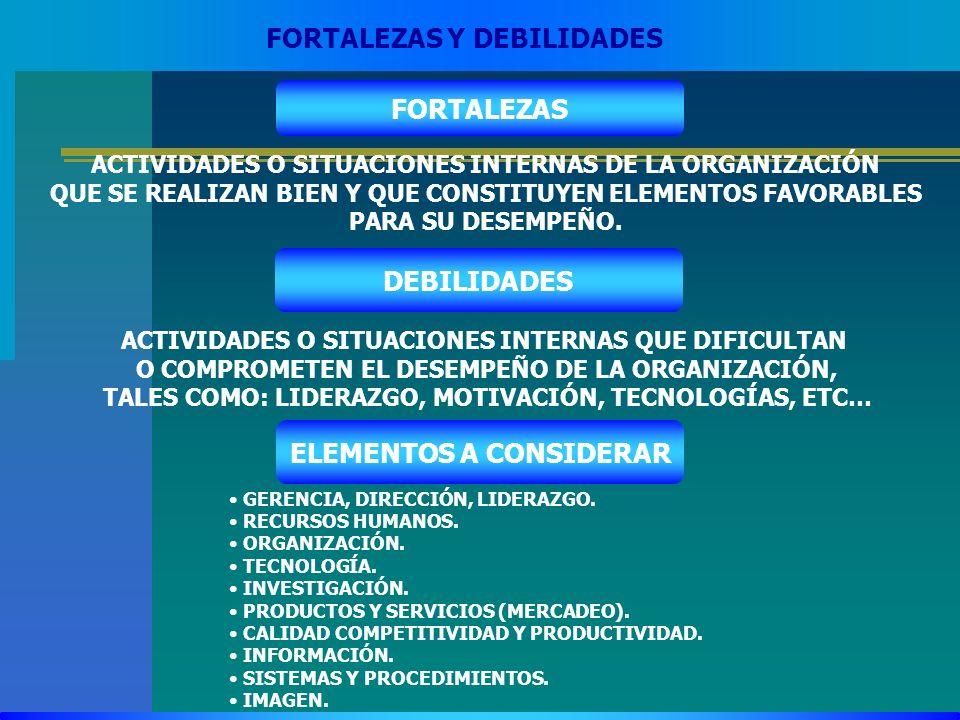 FORTALEZAS DEBILIDADES ELEMENTOS A CONSIDERAR