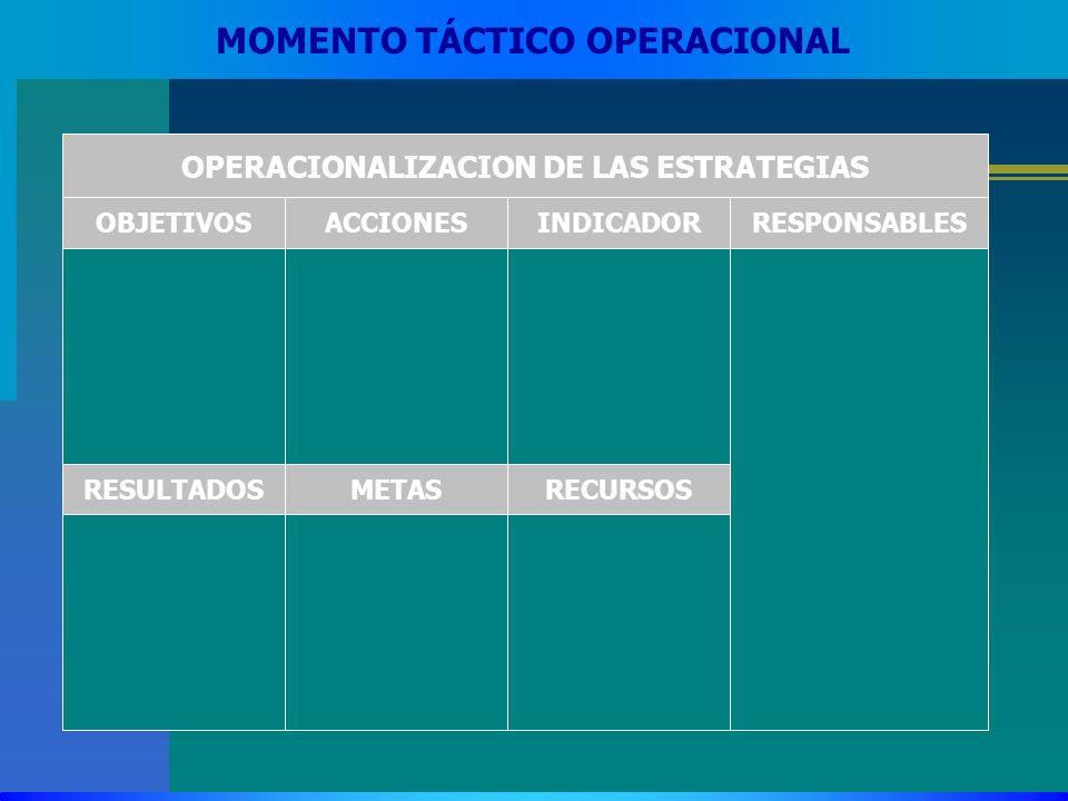 OPERACIONALIZACION DE LAS ESTRATEGIAS