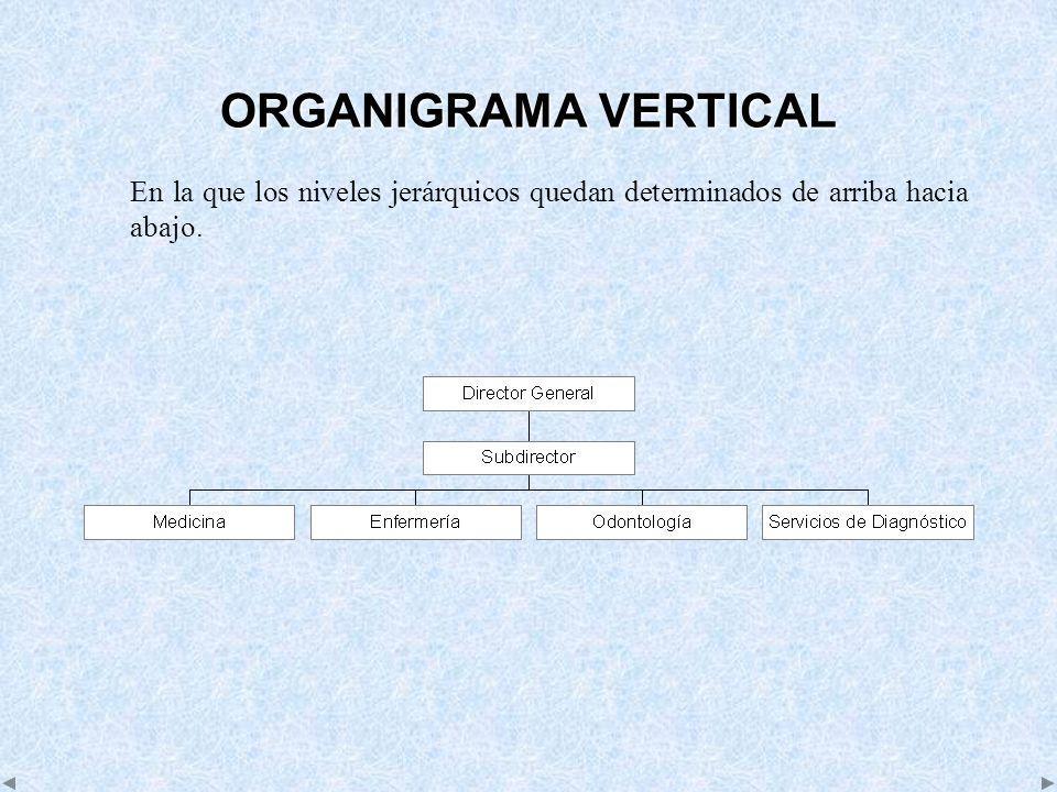 ORGANIGRAMA VERTICAL En la que los niveles jerárquicos quedan determinados de arriba hacia abajo.