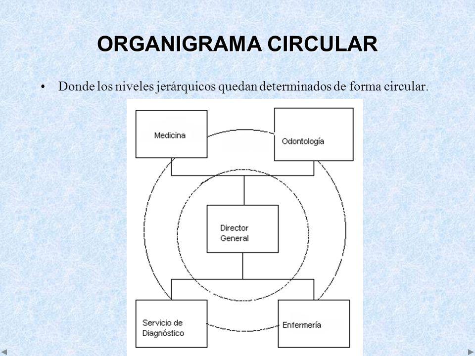 ORGANIGRAMA CIRCULAR Donde los niveles jerárquicos quedan determinados de forma circular.