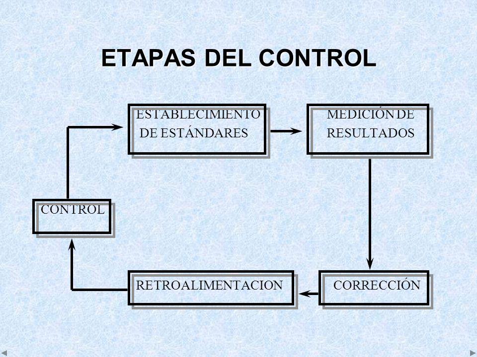 ETAPAS DEL CONTROL ESTABLECIMIENTO MEDICIÓN DE
