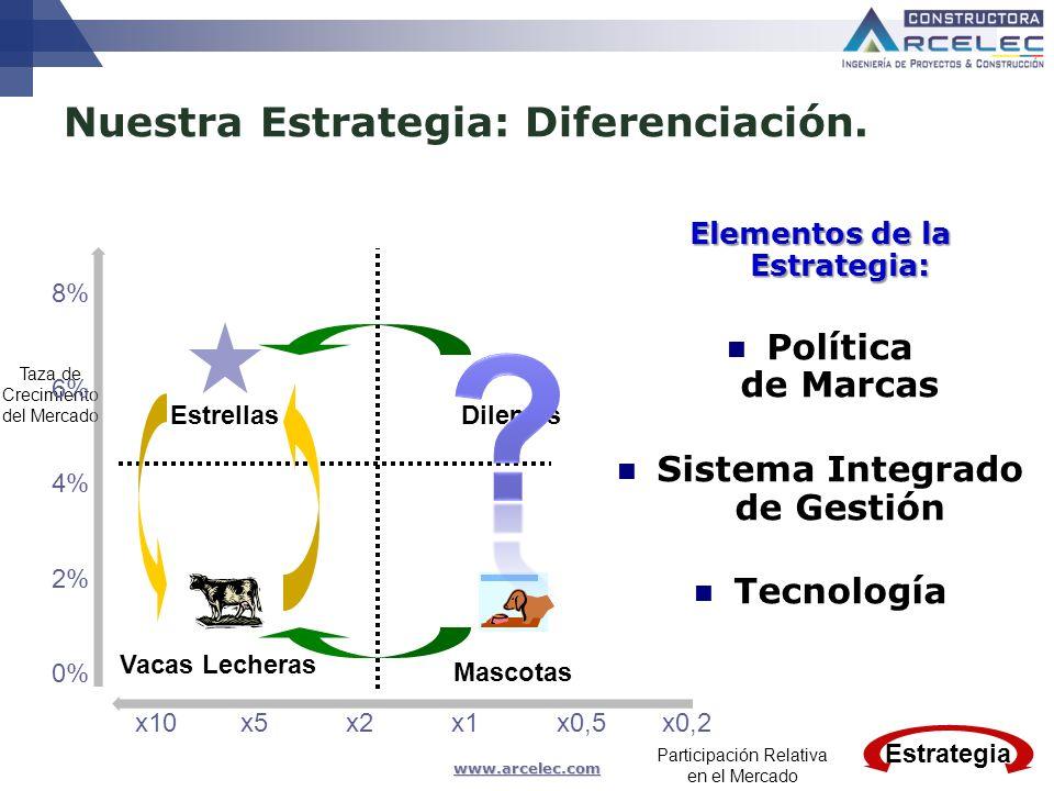 Nuestra Estrategia: Diferenciación.