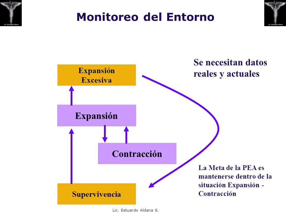 Monitoreo del Entorno Se necesitan datos reales y actuales Expansión