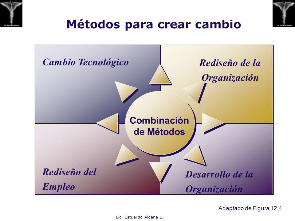 Métodos para crear cambio