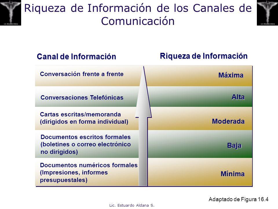 Riqueza de Información de los Canales de Comunicación