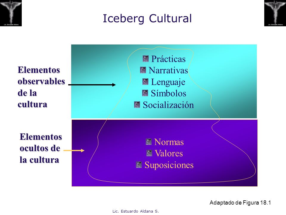 Iceberg Cultural Prácticas Narrativas Lenguaje