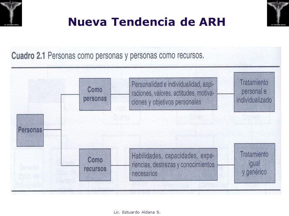 Nueva Tendencia de ARH Lic. Estuardo Aldana S.