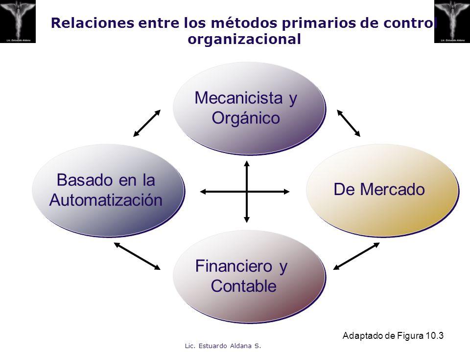 Relaciones entre los métodos primarios de control organizacional