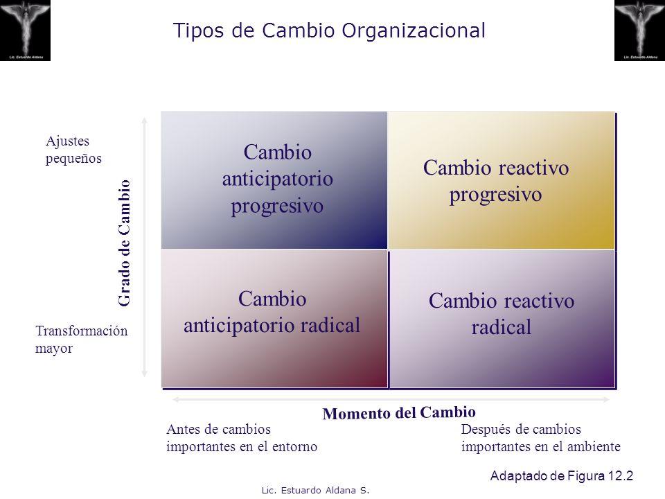 Tipos de Cambio Organizacional