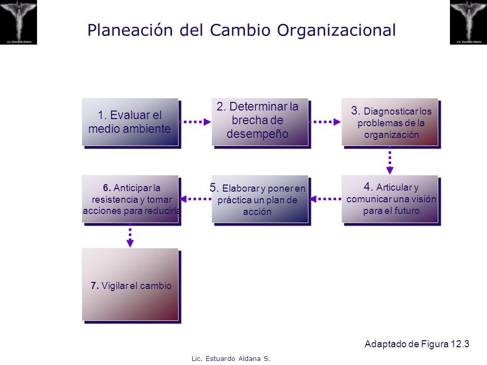 Planeación del Cambio Organizacional