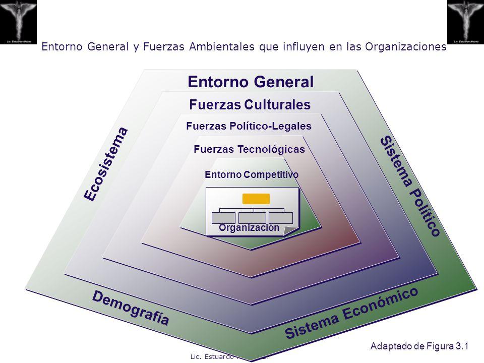 Fuerzas Político-Legales