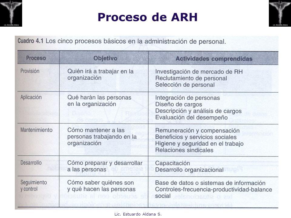 Proceso de ARH Lic. Estuardo Aldana S.