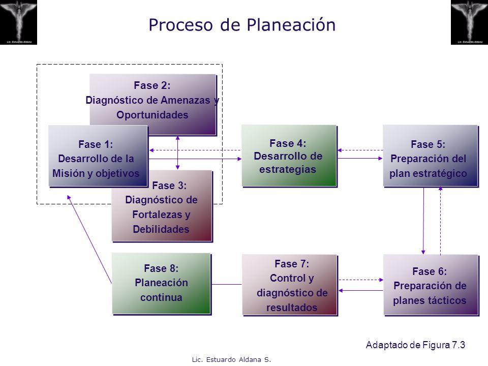 Proceso de Planeación Fase 2: Fase 4: Desarrollo de estrategias