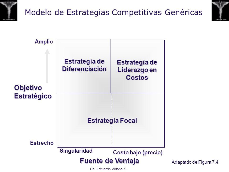 Modelo de Estrategias Competitivas Genéricas