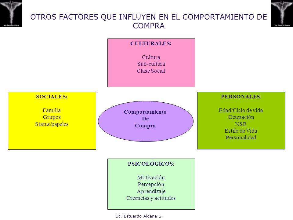 OTROS FACTORES QUE INFLUYEN EN EL COMPORTAMIENTO DE COMPRA
