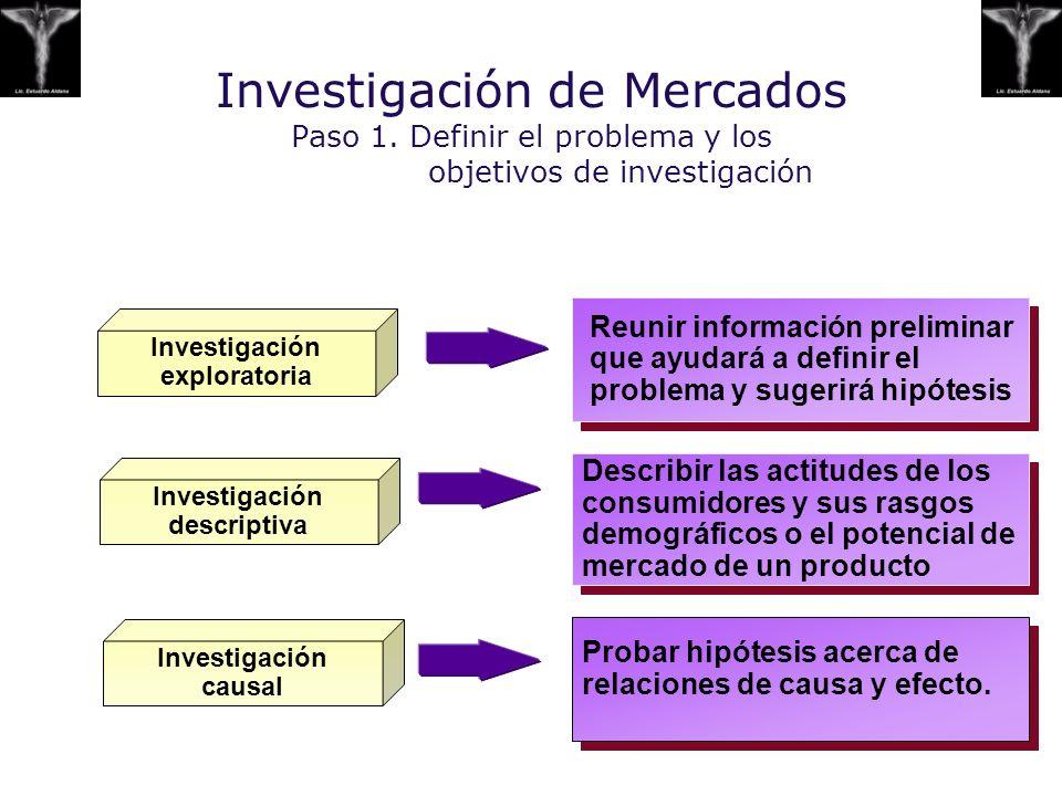 Investigación exploratoria Investigación descriptiva
