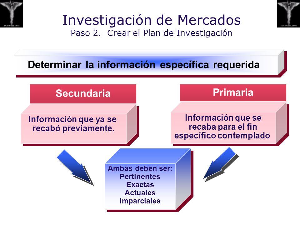 Investigación de Mercados Paso 2. Crear el Plan de Investigación