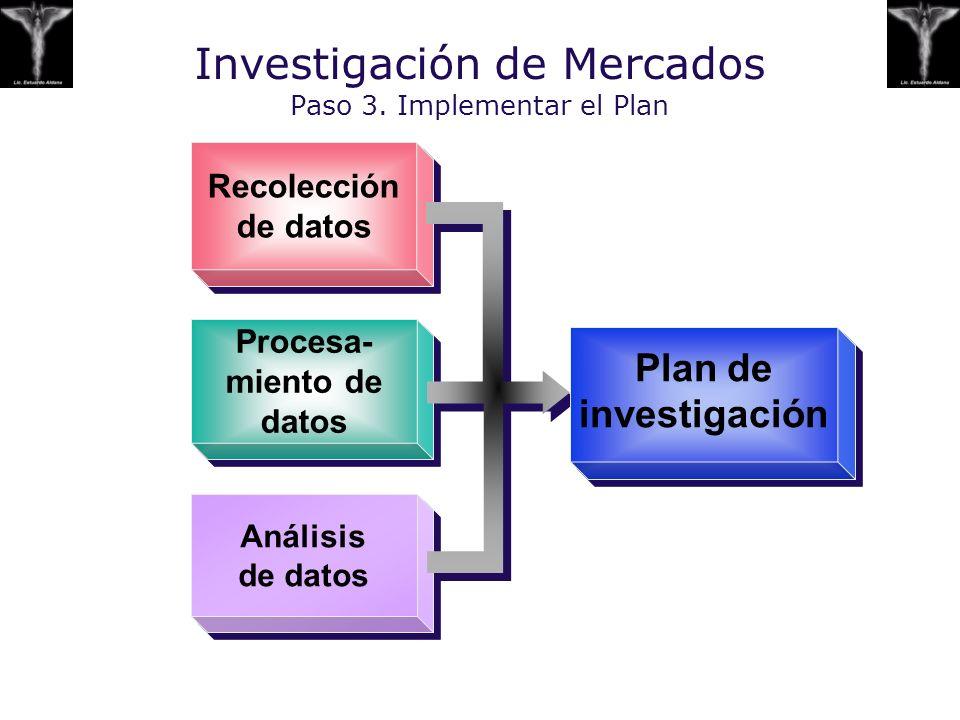 Investigación de Mercados Paso 3. Implementar el Plan
