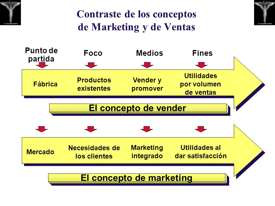 Contraste de los conceptos de Marketing y de Ventas