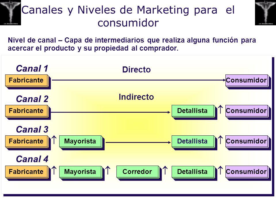 Canales y Niveles de Marketing para el consumidor