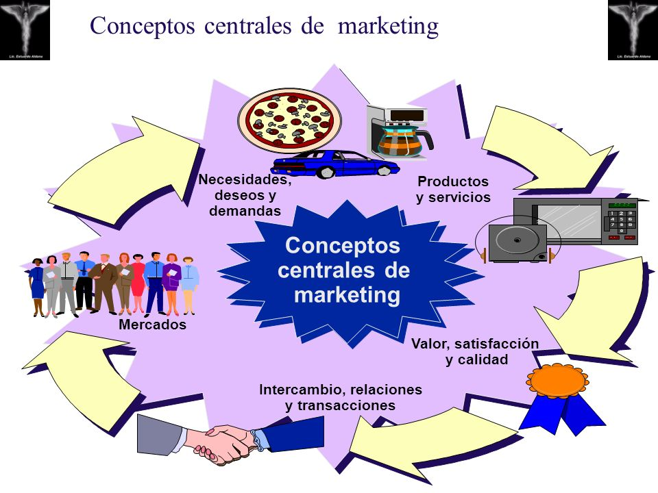 Conceptos centrales de marketing