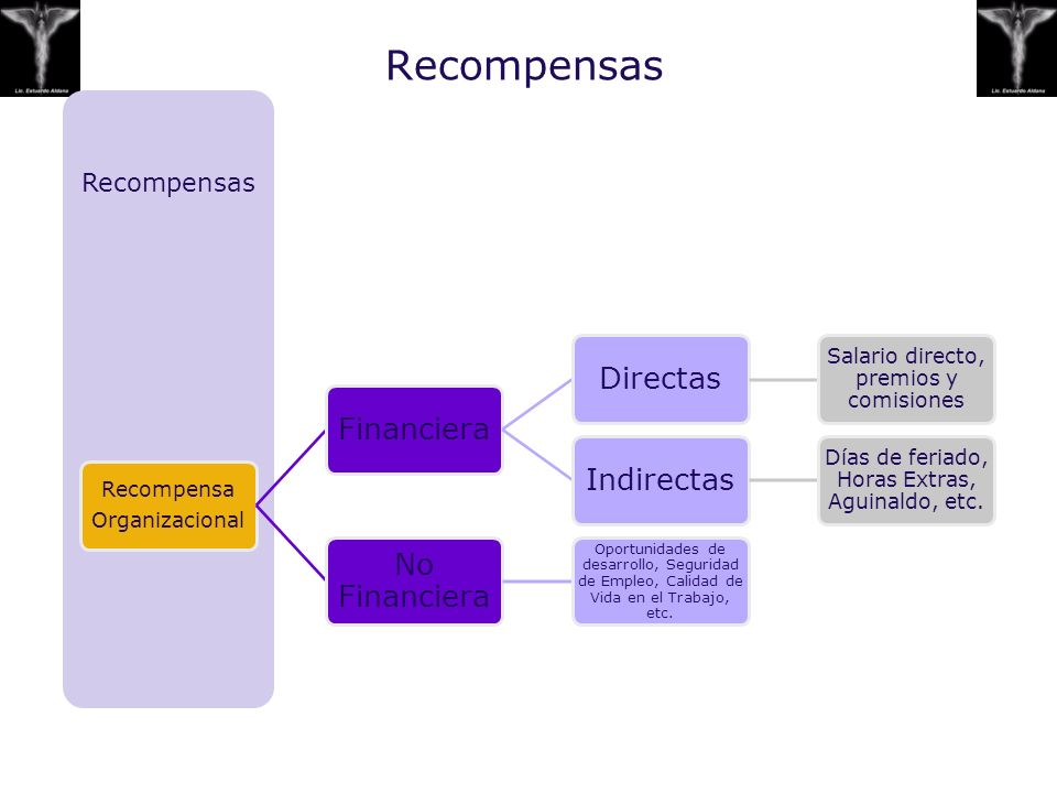 Recompensas Financiera Directas Indirectas No Financiera
