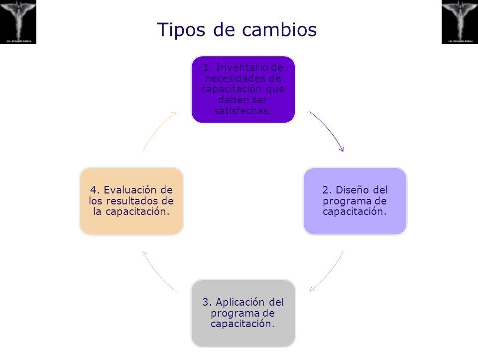 Tipos de cambios 1. Inventario de necesidades de capacitación que deben ser satisfechas. 2. Diseño del programa de capacitación.