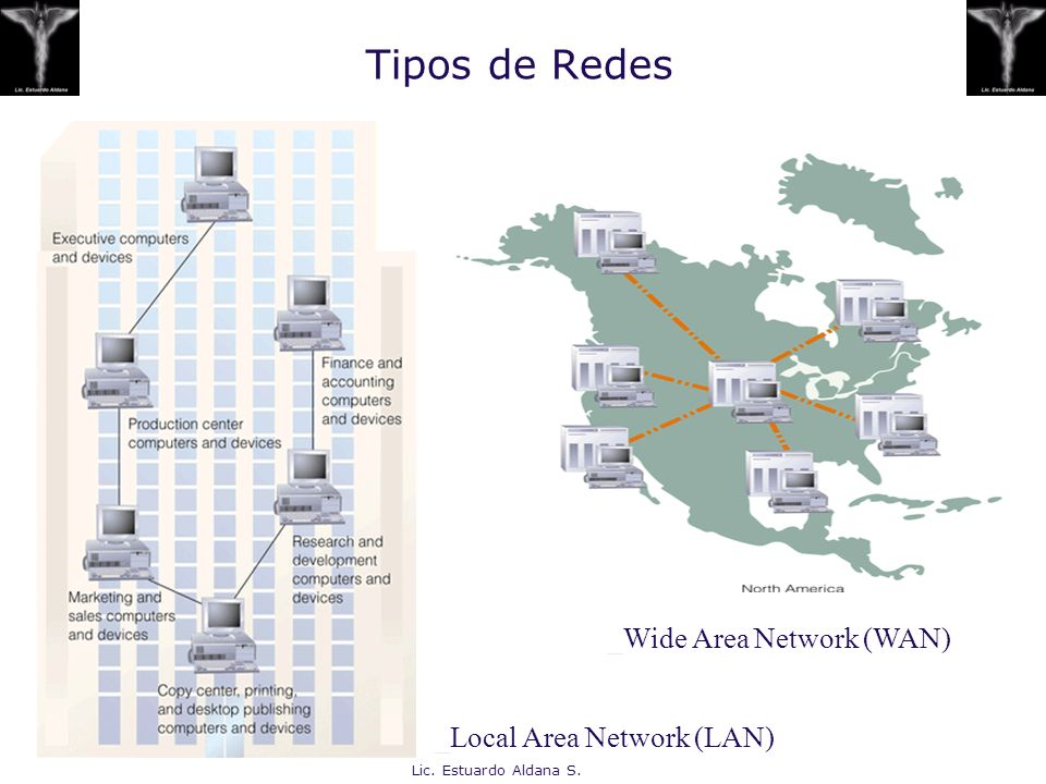 Tipos de Redes _Wide Area Network (WAN) _Local Area Network (LAN)