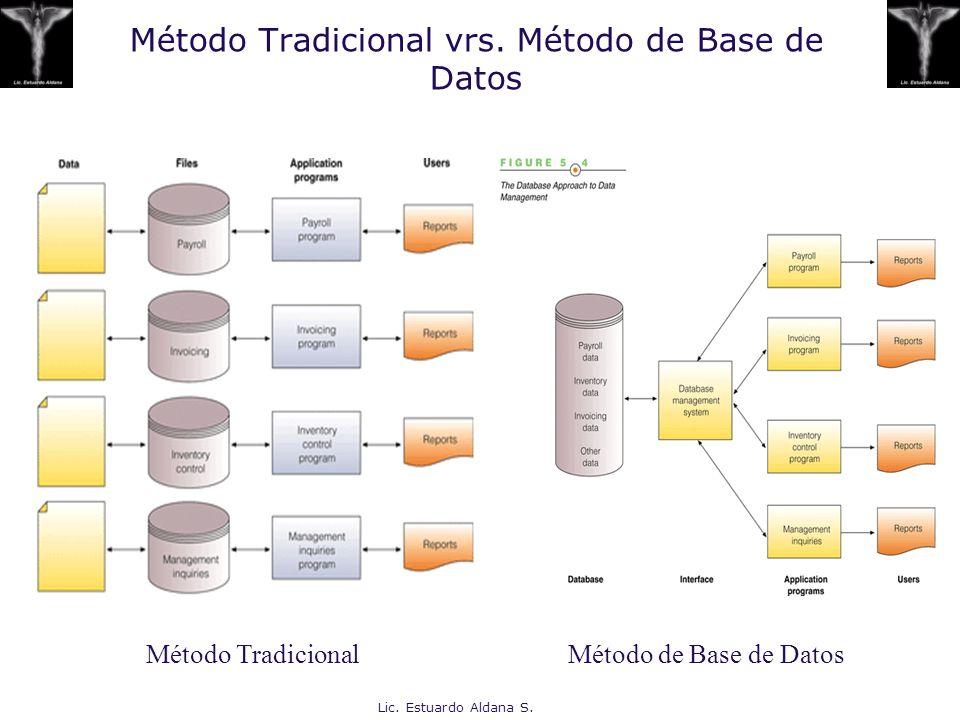 Método Tradicional vrs. Método de Base de Datos