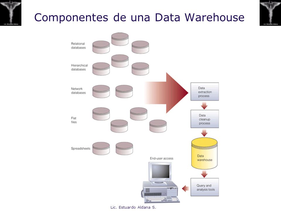 Componentes de una Data Warehouse