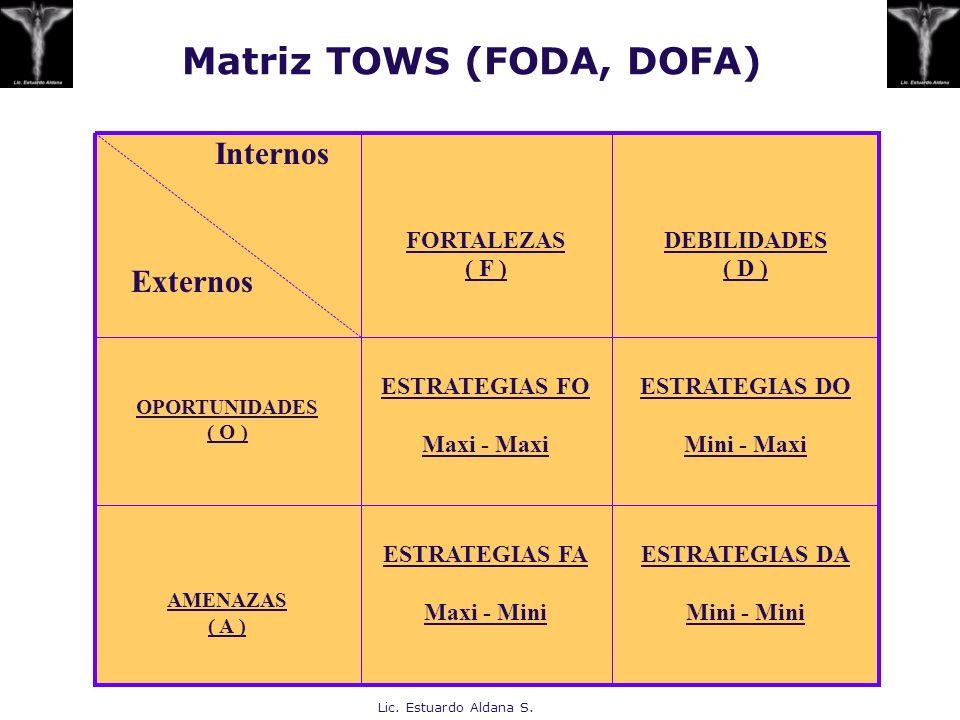 Matriz TOWS (FODA, DOFA)