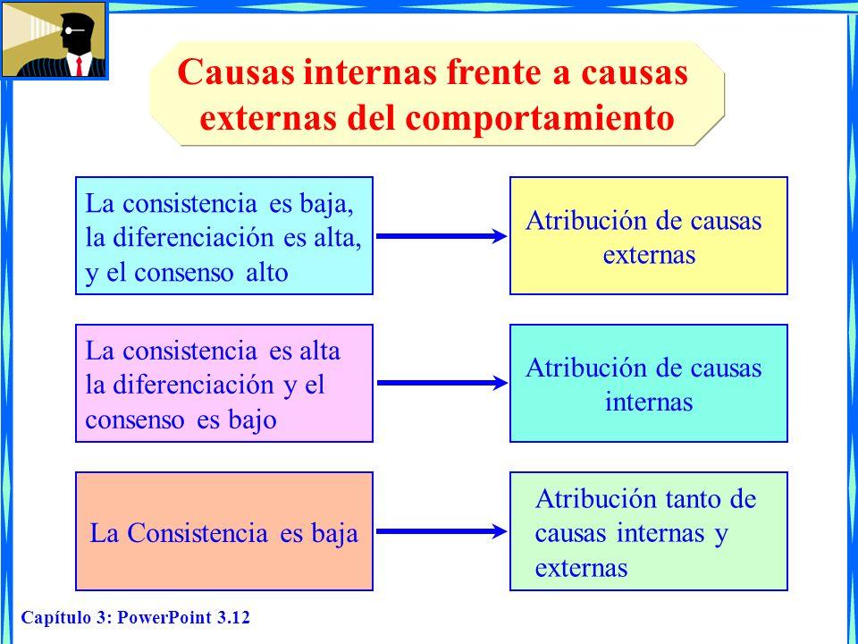 Causas internas frente a causas externas del comportamiento