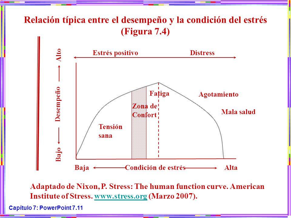 Relación típica entre el desempeño y la condición del estrés