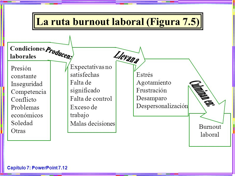 La ruta burnout laboral (Figura 7.5)