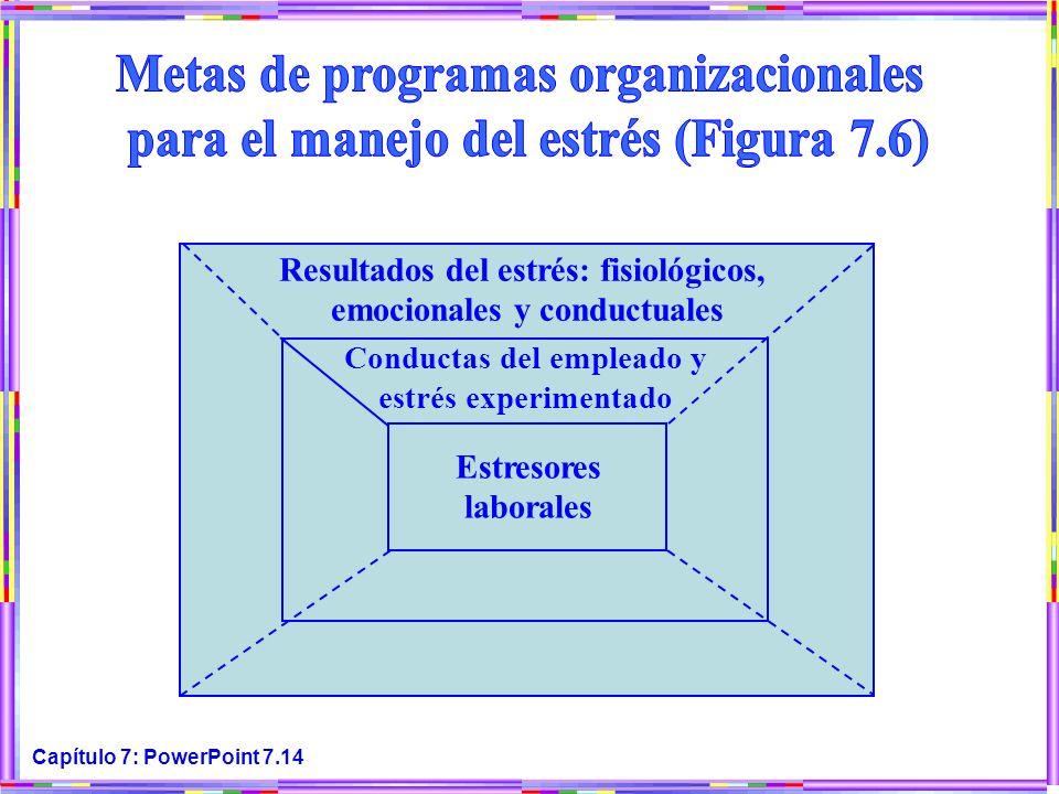 Metas de programas organizacionales para el manejo del estrés (Figura 7.6) Resultados del estrés: fisiológicos, emocionales y conductuales.