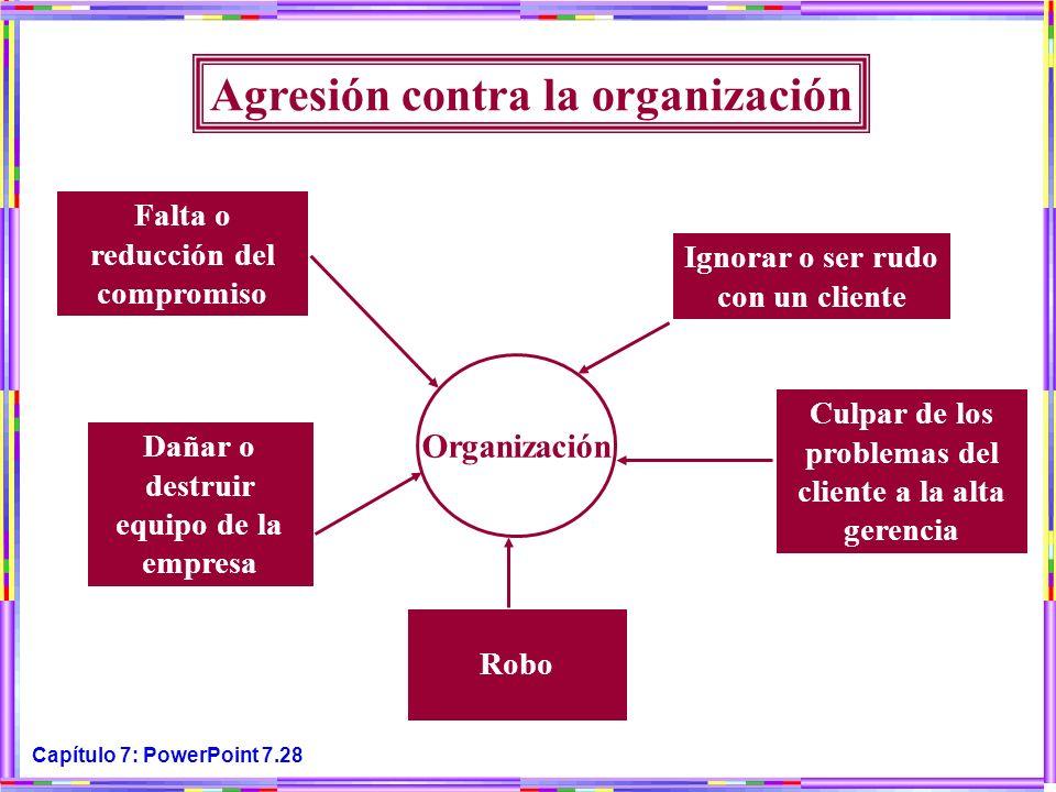 Agresión contra la organización