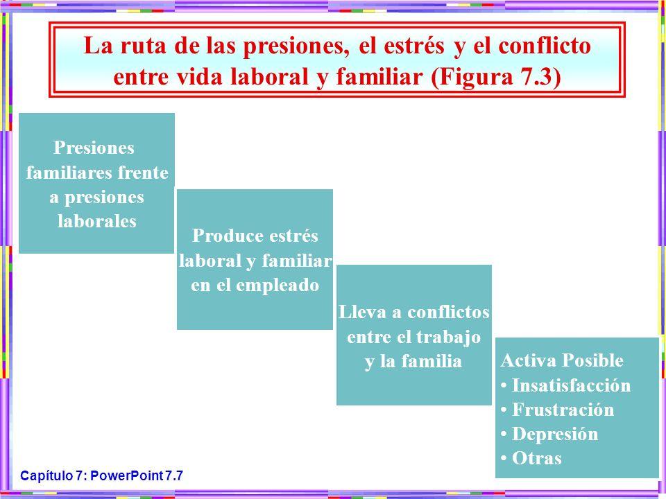 La ruta de las presiones, el estrés y el conflicto entre vida laboral y familiar (Figura 7.3) Presiones familiares frente a presiones laborales.